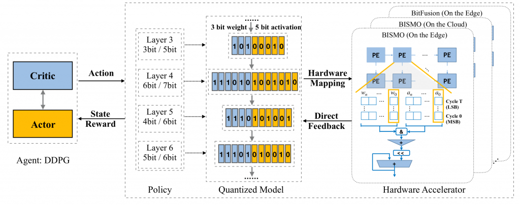 Network Compression Updates in 2019 | Qiang Zhang